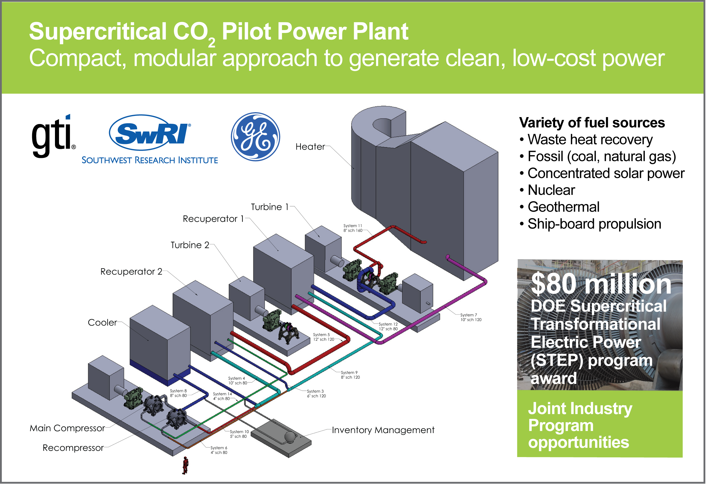 Gti Article Increasing Natural Gas Power Generation Efficiency With Energy Saver Circuit Being Designed And Constructed In San Antonio Texas Will Be Cleaner More Compact Efficient Than Current Electricity